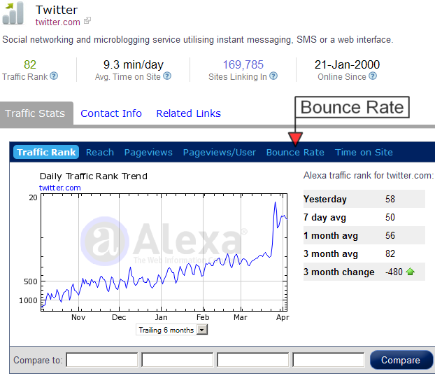 Alexa Traffic Ranking Bounce Rate