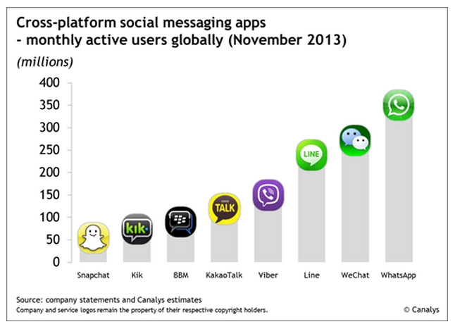 Social Messaging Apps